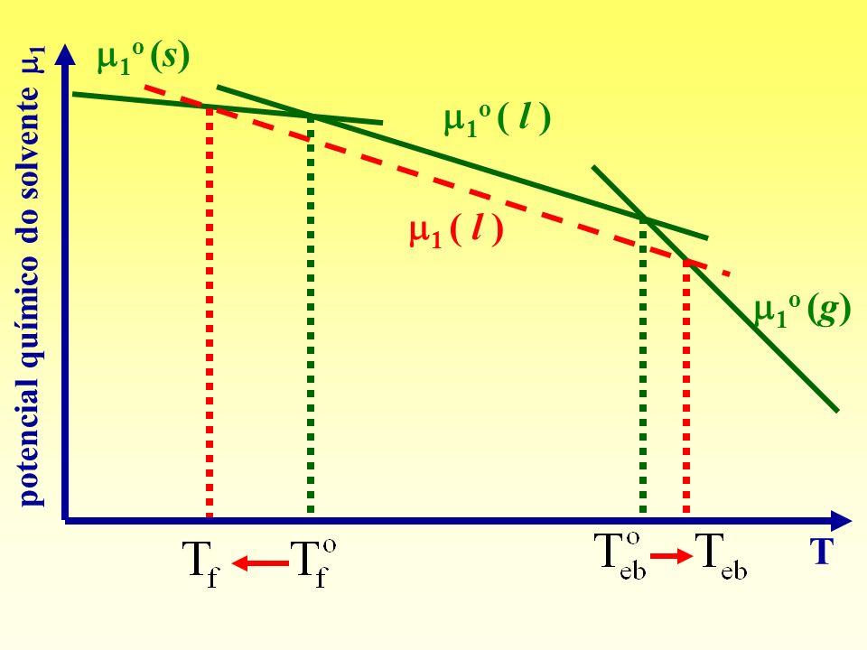 1 o (s) 1 o ( l ) 1 o (g) 1 ( l ) T potencial químico do solvente 1
