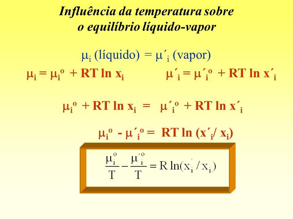 Influência da temperatura sobre o equilíbrio líquido-vapor i (líquido) = ´ i (vapor) i = i o + RT ln x i ´ i = ´ i o + RT ln x´ i i o - ´ i o = RT ln