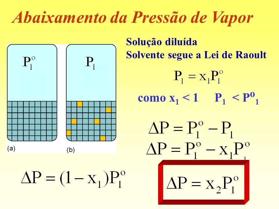 Abaixamento da Pressão de Vapor Solução diluída Solvente segue a Lei de Raoult como x 1 < 1 P 1 < P o 1