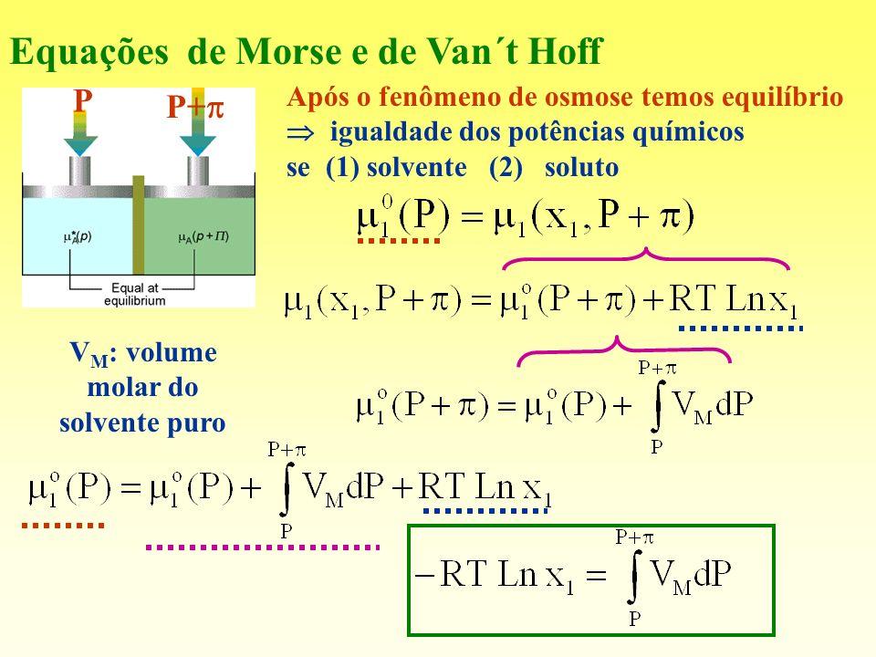 Equações de Morse e de Van´t Hoff Após o fenômeno de osmose temos equilíbrio igualdade dos potências químicos se (1) solvente (2) soluto P P+ V M : vo