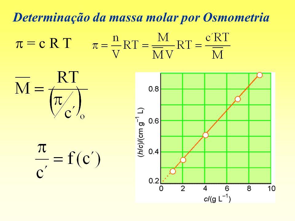 Determinação da massa molar por Osmometria = c R T