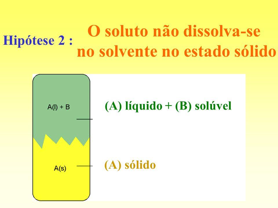 O soluto não dissolva-se no solvente no estado sólido Hipótese 2 : (A) líquido + (B) solúvel (A) sólido