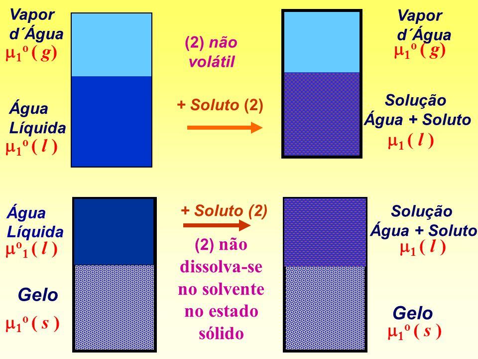 Água Líquida Vapor d´Água 1 o ( l ) 1 o ( g) Vapor d´Água Solução Água + Soluto 1 o ( g) 1 ( l ) Solução Água + Soluto Gelo 1 o ( s ) 1 ( l ) (2) não