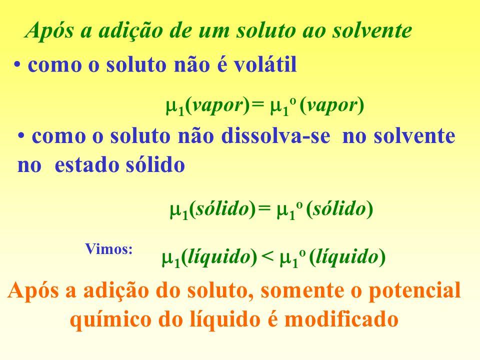 como o soluto não é volátil 1 (vapor) = 1 o (vapor) como o soluto não dissolva-se no solvente no estado sólido 1 (sólido) = 1 o (sólido) Após a adição
