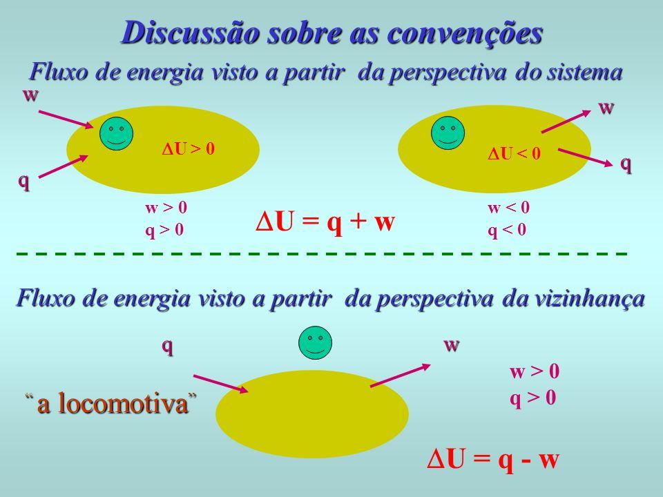 Fluxo de energia visto a partir da perspectiva do sistema Discussão sobre as convenções w w q U > 0 U < 0 w > 0 q > 0 w < 0 q < 0 q Fluxo de energia v