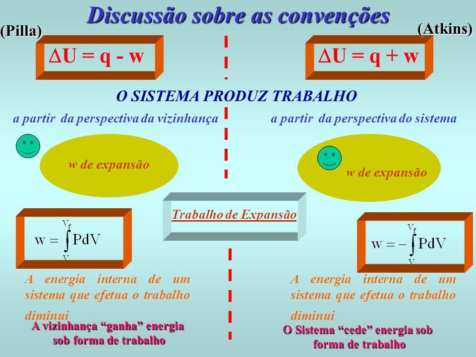 Discussão sobre as convenções U = q + w a partir da perspectiva da vizinhançaa partir da perspectiva do sistema U = q - w Trabalho de Expansão A energ