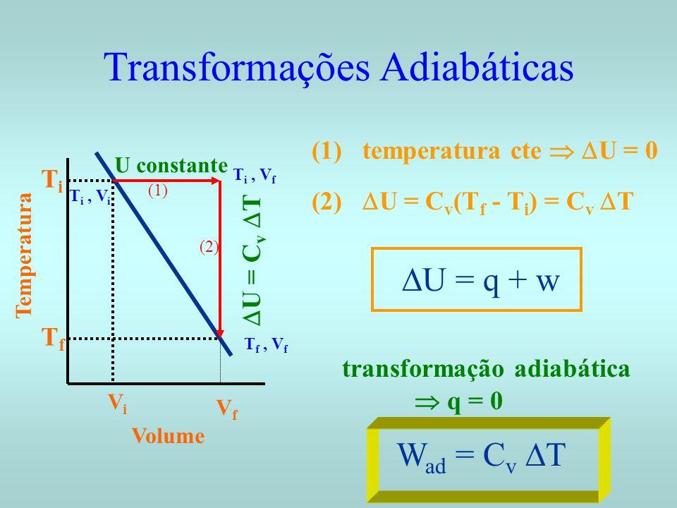 Transformações Adiabáticas Volume Temperatura ViVi VfVf TfTf TiTi U constante U = C v T T i, V i T i, V f T f, V f (1) temperatura cte U = 0 (1) (2) (