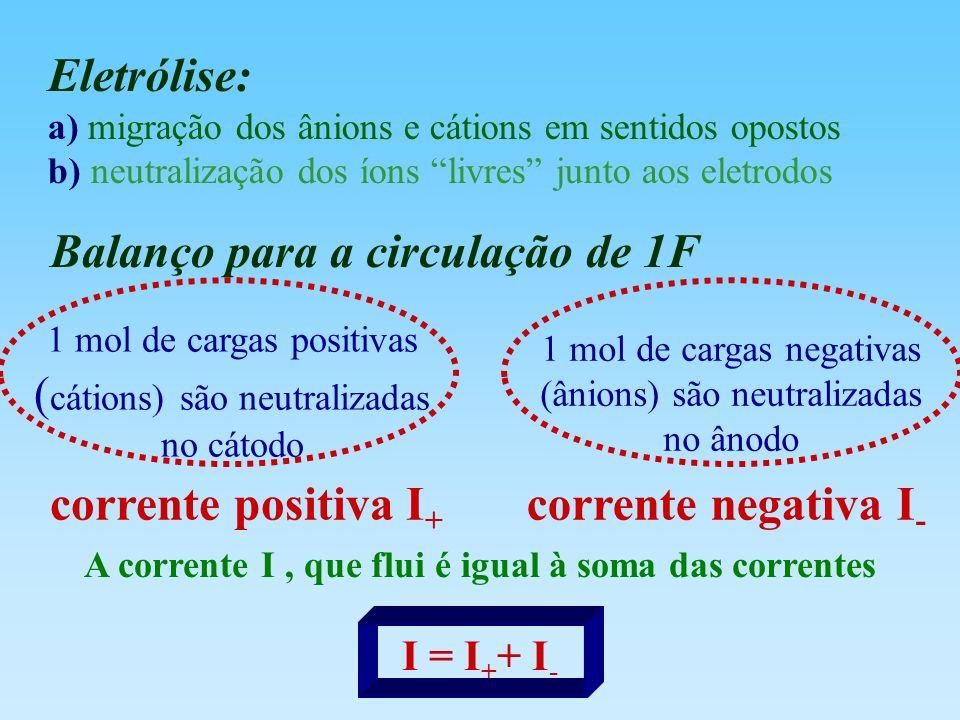 Eletrólise: a) migração dos ânions e cátions em sentidos opostos b) neutralização dos íons livres junto aos eletrodos 1 mol de cargas positivas ( cáti
