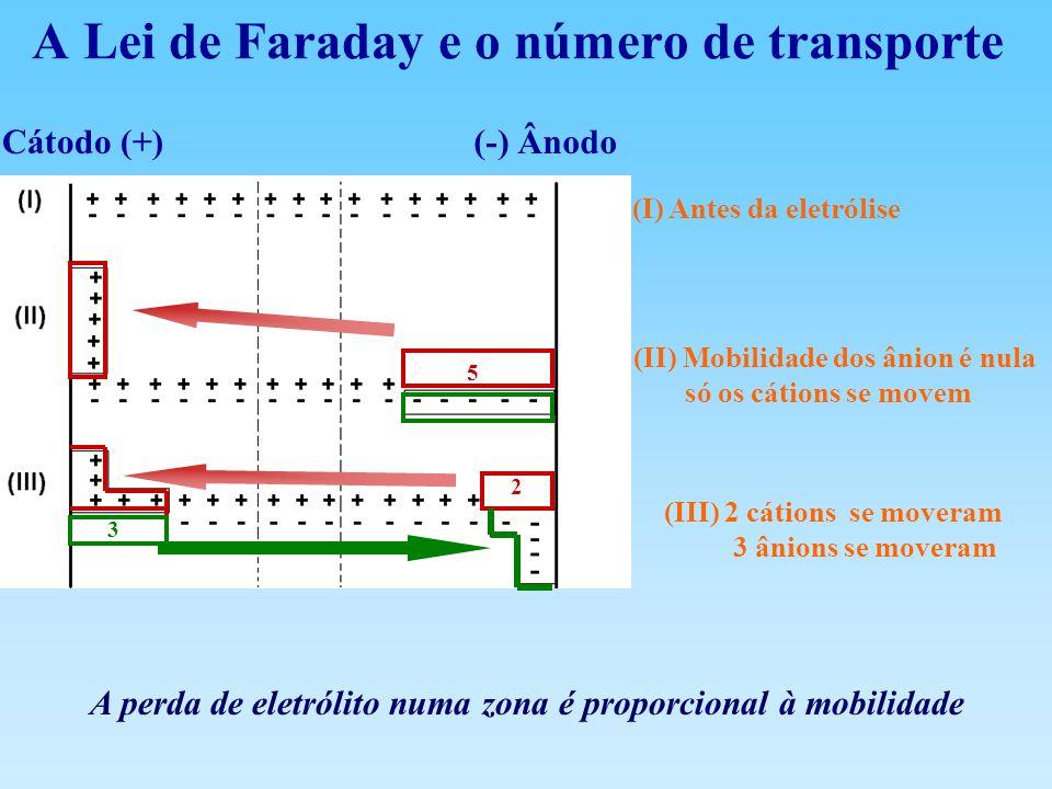 A Lei de Faraday e o número de transporte A perda de eletrólito numa zona é proporcional à mobilidade (I) Antes da eletrólise (II) Mobilidade dos ânio