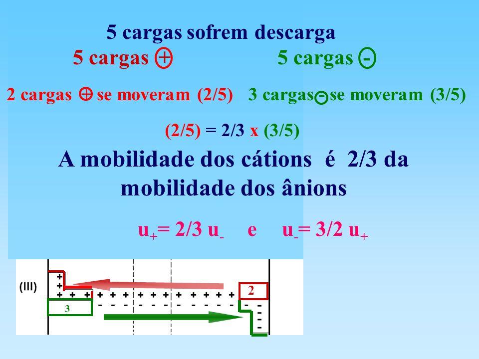 3 2 A mobilidade dos cátions é 2/3 da mobilidade dos ânions u + = 2/3 u - e u - = 3/2 u + 5 cargas sofrem descarga 5 cargas + 5 cargas - (2/5) = 2/3 x