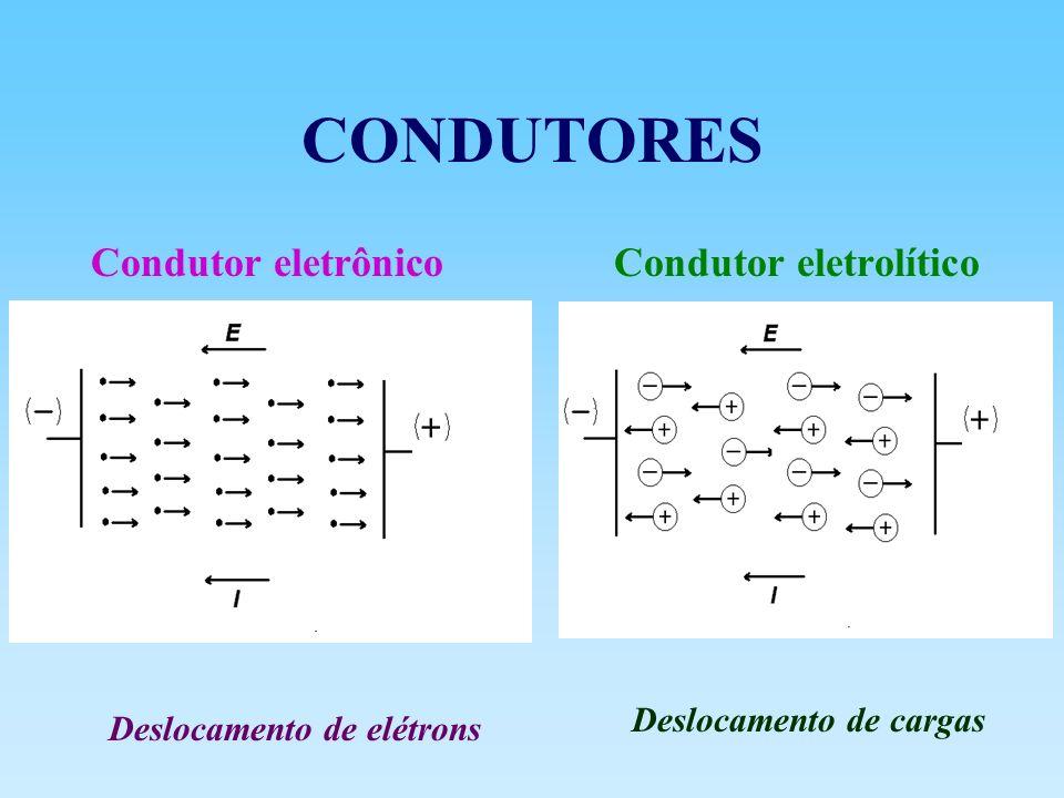 Célula de condutividade Aplicação de um potencial elétrico entre os eletrodos