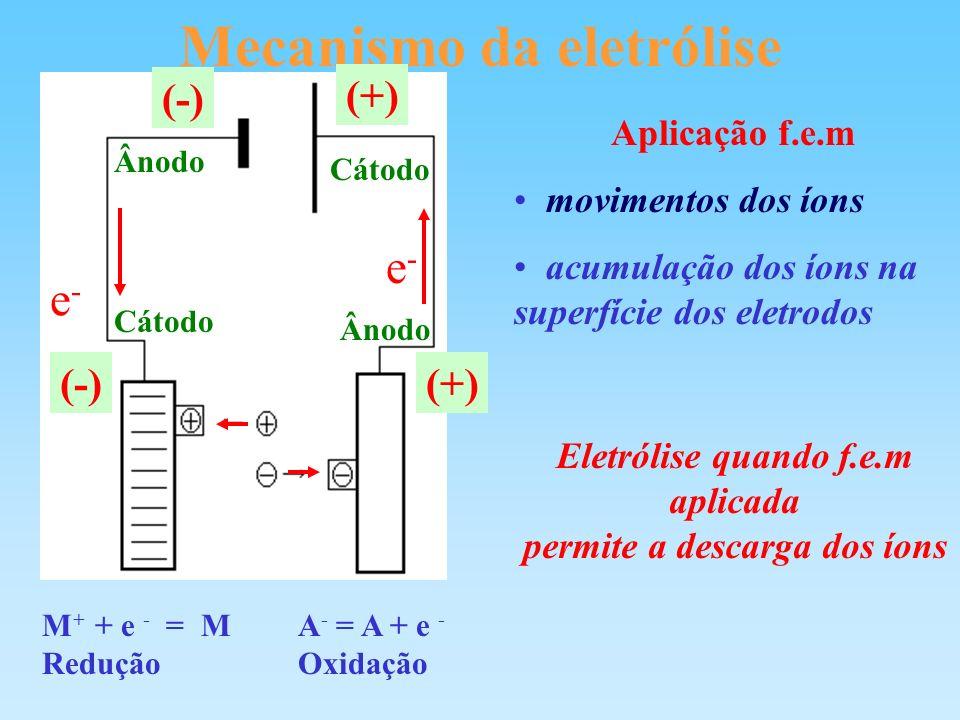 Mecanismo da eletrólise M + + e - = M Redução A - = A + e - Oxidação Aplicação f.e.m movimentos dos íons acumulação dos íons na superfície dos eletrod
