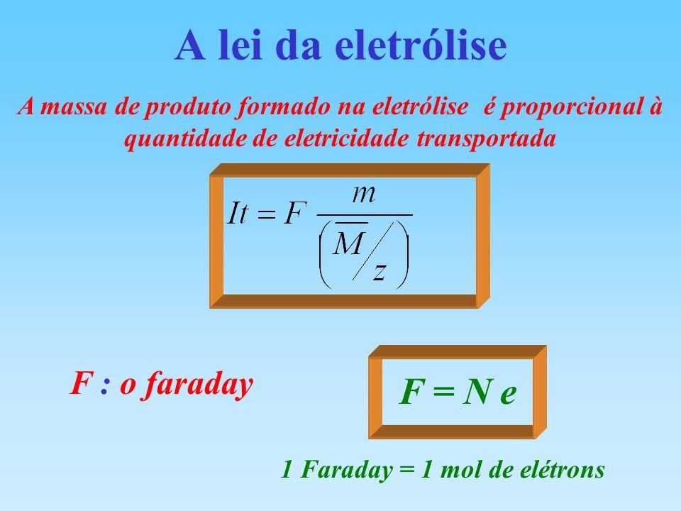 A lei da eletrólise A massa de produto formado na eletrólise é proporcional à quantidade de eletricidade transportada F : o faraday F = N e 1 Faraday