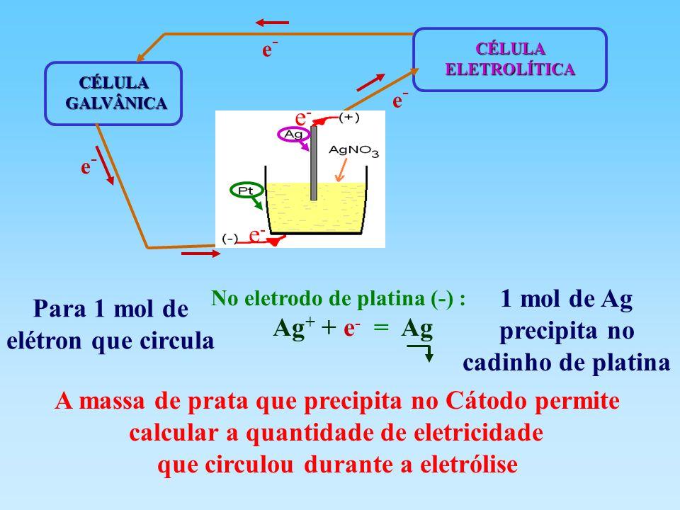 CÉLULAGALVÂNICA CÉLULAELETROLÍTICA e-e- No eletrodo de platina (-) : Ag + + e - = Ag Para 1 mol de elétron que circula 1 mol de Ag precipita no cadinh
