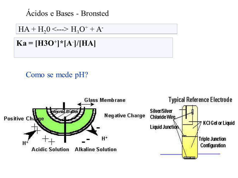 Ácidos e Bases - Bronsted HA + H 2 0 H 3 O + + A - Ka = [H3O + ]*[A - ]/[HA] Como se mede pH??? Como se mede pH?