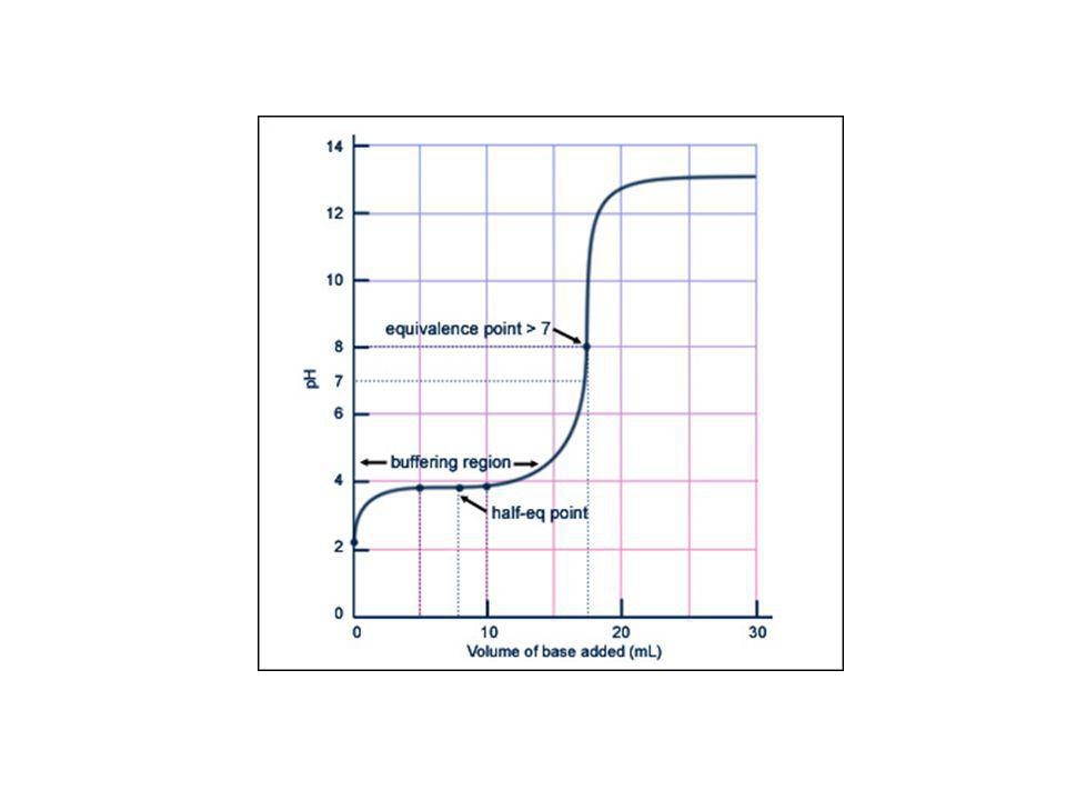 Titration curve for weak acid/strong base. (Figure by MIT OCW.)