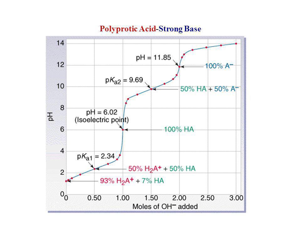Polyprotic Acid-Strong Base