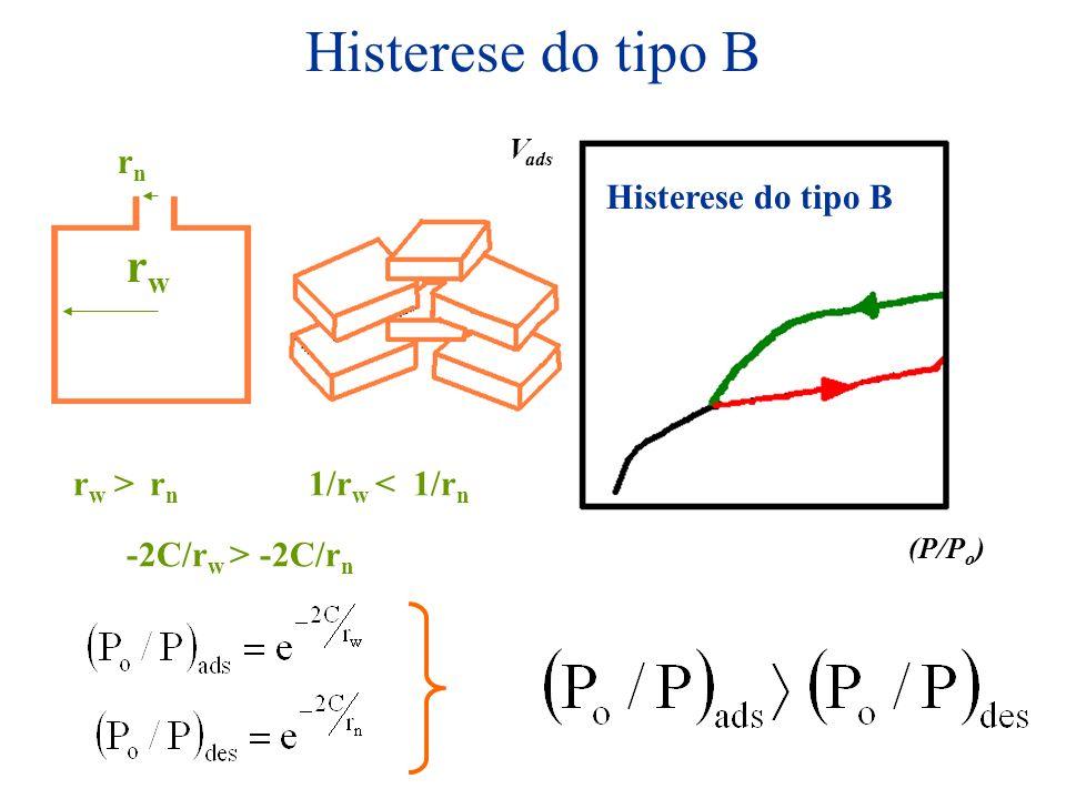 Histerese do tipo B (P/P o ) V ads r w > r n rnrn rwrw 1/r w < 1/r n -2C/r w > -2C/r n Histerese do tipo B