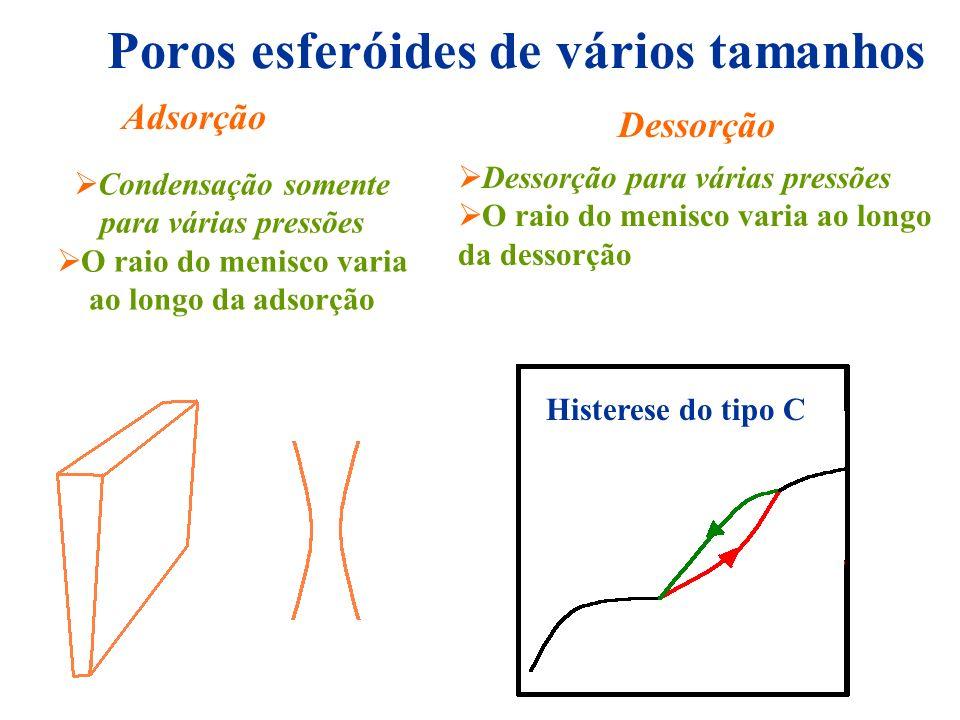 Poros esferóides de vários tamanhos Histerese do tipo C Adsorção Dessorção Dessorção para várias pressões O raio do menisco varia ao longo da dessorçã