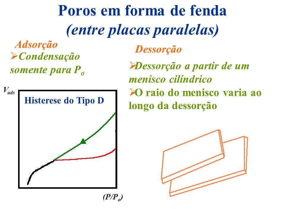 Poros em forma de fenda (entre placas paralelas) Adsorção Dessorção Dessorção a partir de um menisco cilíndrico O raio do menisco varia ao longo da de