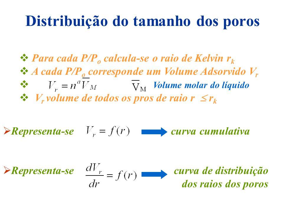 Distribuição do tamanho dos poros Para cada P/P o calcula-se o raio de Kelvin r k A cada P/P o corresponde um Volume Adsorvido V r Volume molar do líq