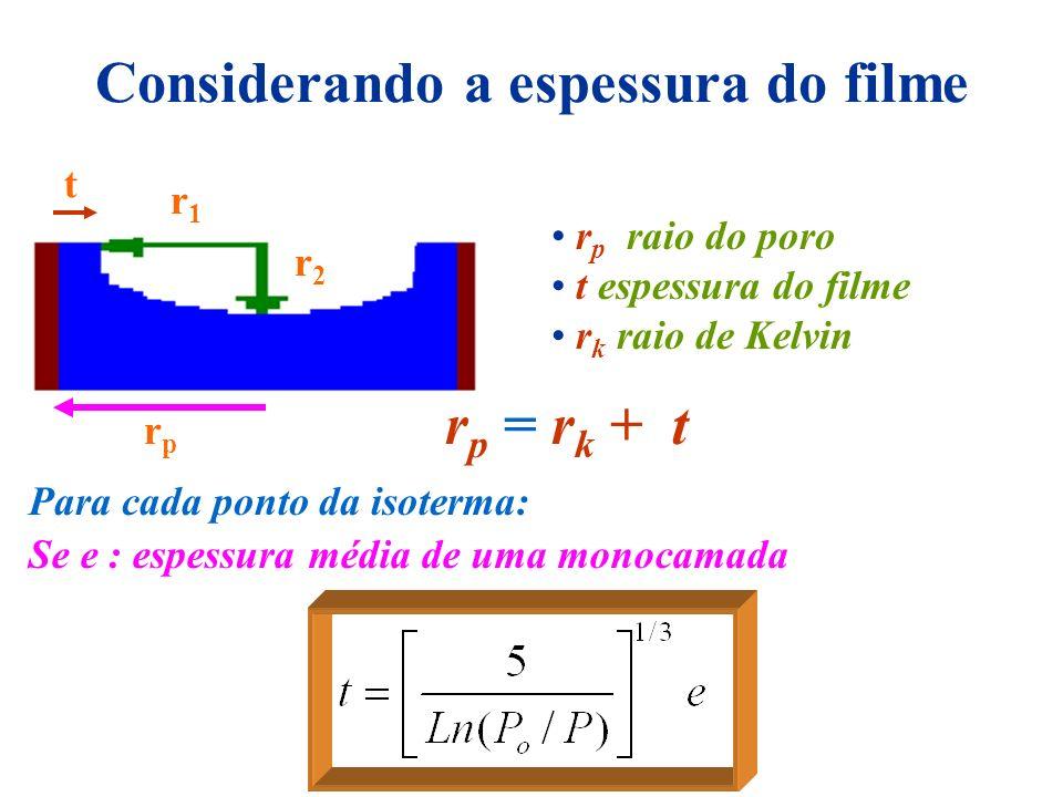 Considerando a espessura do filme r p raio do poro t espessura do filme r k raio de Kelvin r1r1 r2r2 t rprp r p = r k + t Para cada ponto da isoterma: