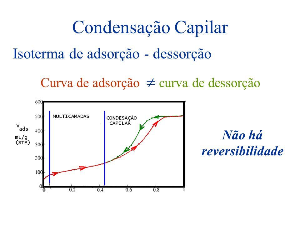 Condensação Capilar Isoterma de adsorção - dessorção Curva de adsorção curva de dessorção Não há reversibilidade