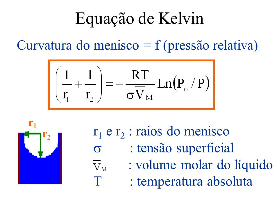 Equação de Kelvin Curvatura do menisco = f (pressão relativa) r 1 e r 2 : raios do menisco : tensão superficial : volume molar do líquido T : temperat