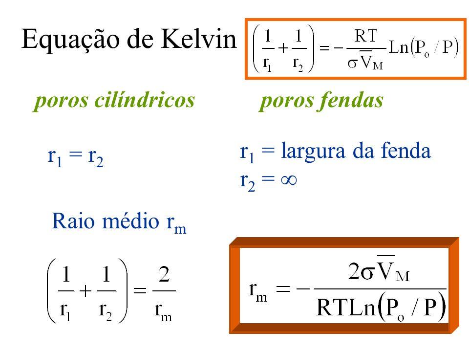 Equação de Kelvin poros cilíndricos r 1 = r 2 poros fendas r 1 = largura da fenda r 2 = Raio médio r m