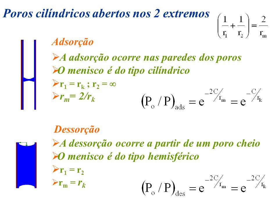 Poros cilíndricos abertos nos 2 extremos Adsorção A adsorção ocorre nas paredes dos poros O menisco é do tipo cilíndrico r 1 = r k ; r 2 = r m = 2/r k