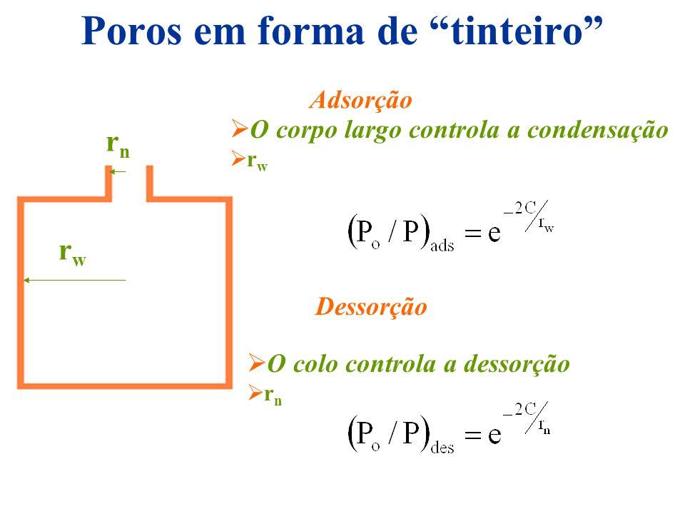 Poros em forma de tinteiro rnrn rwrw Adsorção O corpo largo controla a condensação r w Dessorção O colo controla a dessorção r n