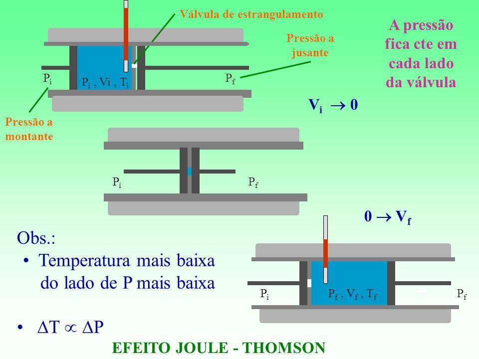 Obs.: Temperatura mais baixa do lado de P mais baixa T P Pressão a montante Pressão a jusante Válvula de estrangulamento PiPi P i, Vi, T i P f, V f, T