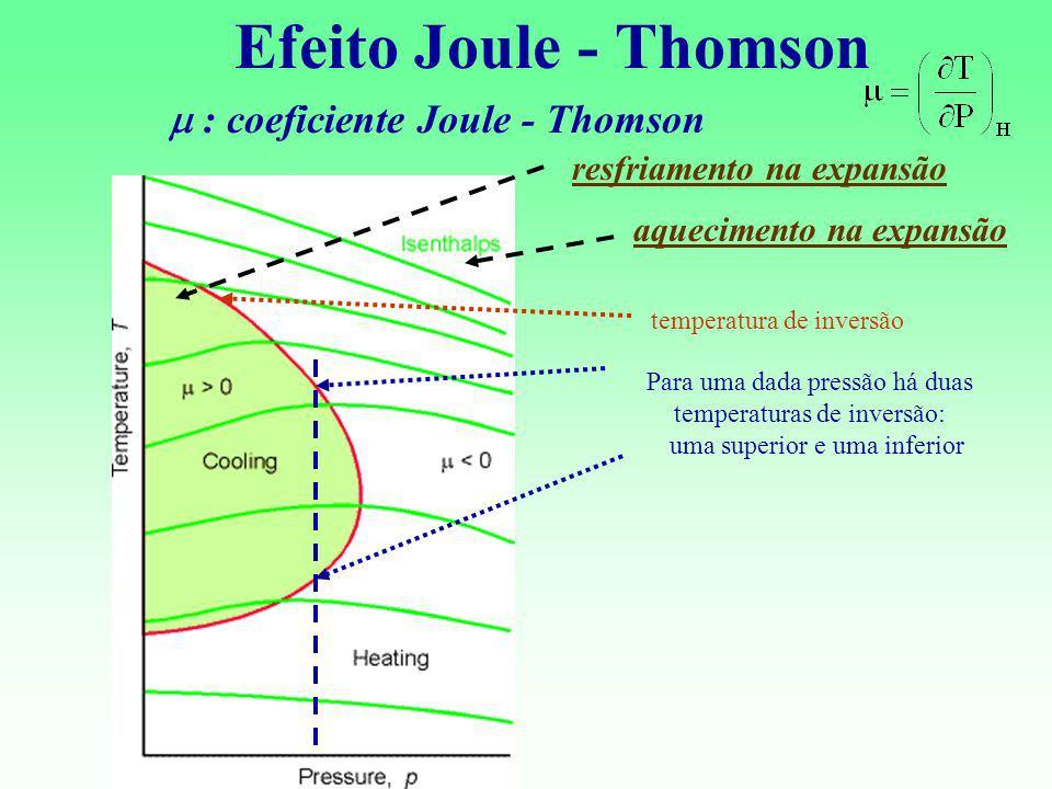 Efeito Joule - Thomson : coeficiente Joule - Thomson temperatura de inversão Para uma dada pressão há duas temperaturas de inversão: uma superior e um