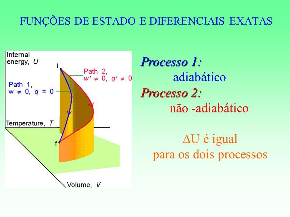 FUNÇÕES DE ESTADO E DIFERENCIAIS EXATAS Processo 1: adiabático Processo 2: não -adiabático U é igual para os dois processos