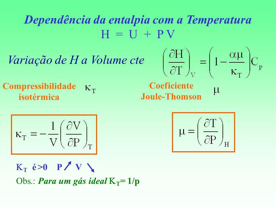 Dependência da entalpia com a Temperatura H = U + P V Variação de H a Volume cte Compressibilidade isotérmica Coeficiente Joule-Thomson T é >0 P V Obs