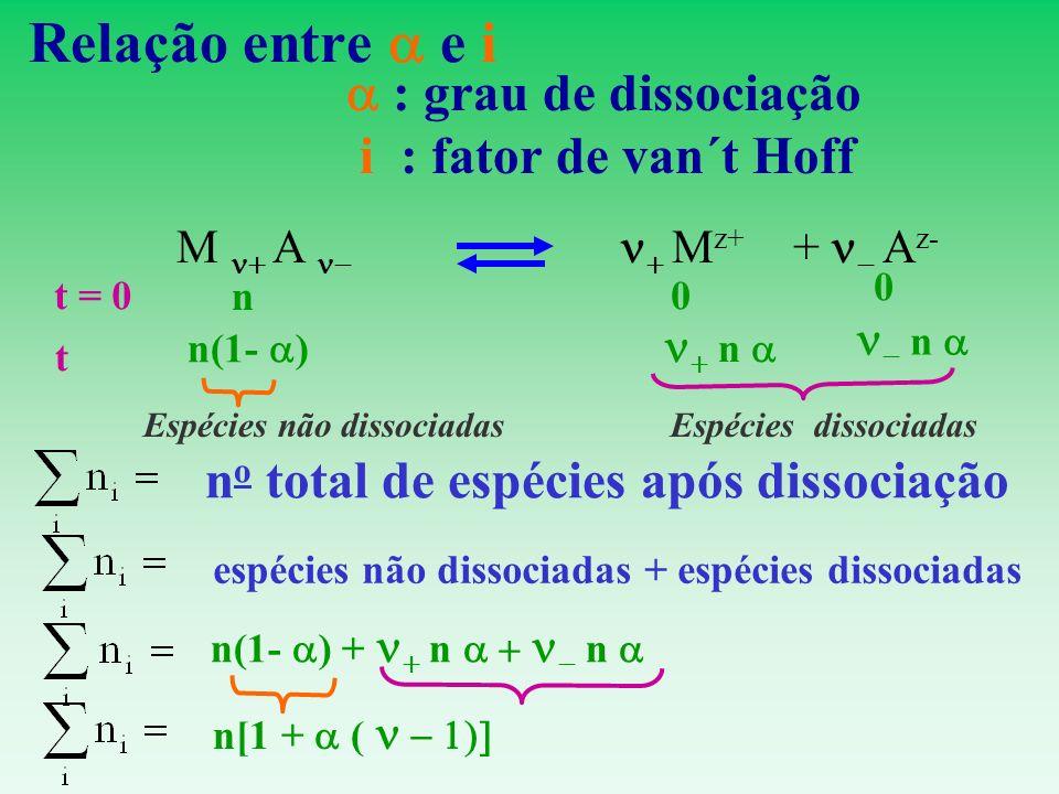 Relação entre e i : grau de dissociação i : fator de van´t Hoff M A M z+ + A z- n 0 0 t = 0 n(1- ) n n t n o total de espécies após dissociação n[1 +