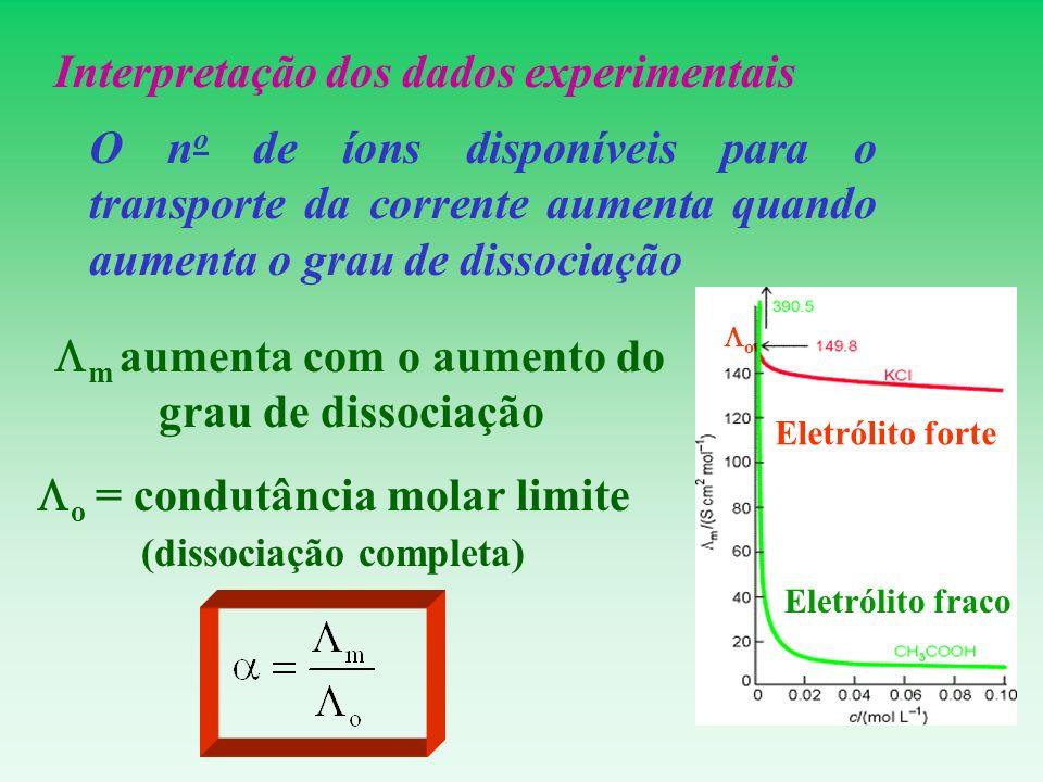 Interpretação dos dados experimentais O n o de íons disponíveis para o transporte da corrente aumenta quando aumenta o grau de dissociação m aumenta c