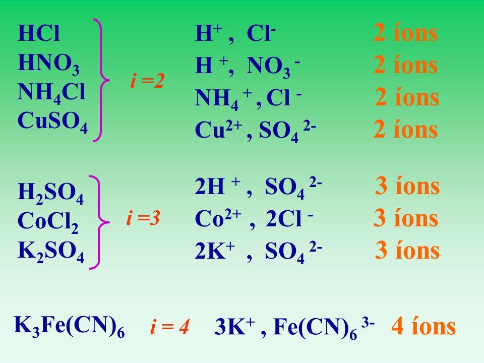 HCl HNO 3 NH 4 Cl CuSO 4 i =2 H +, Cl - 2 íons H +, NO 3 - 2 íons NH 4 +, Cl - 2 íons Cu 2+, SO 4 2- 2 íons i =3 H 2 SO 4 CoCl 2 K 2 SO 4 2H +, SO 4 2
