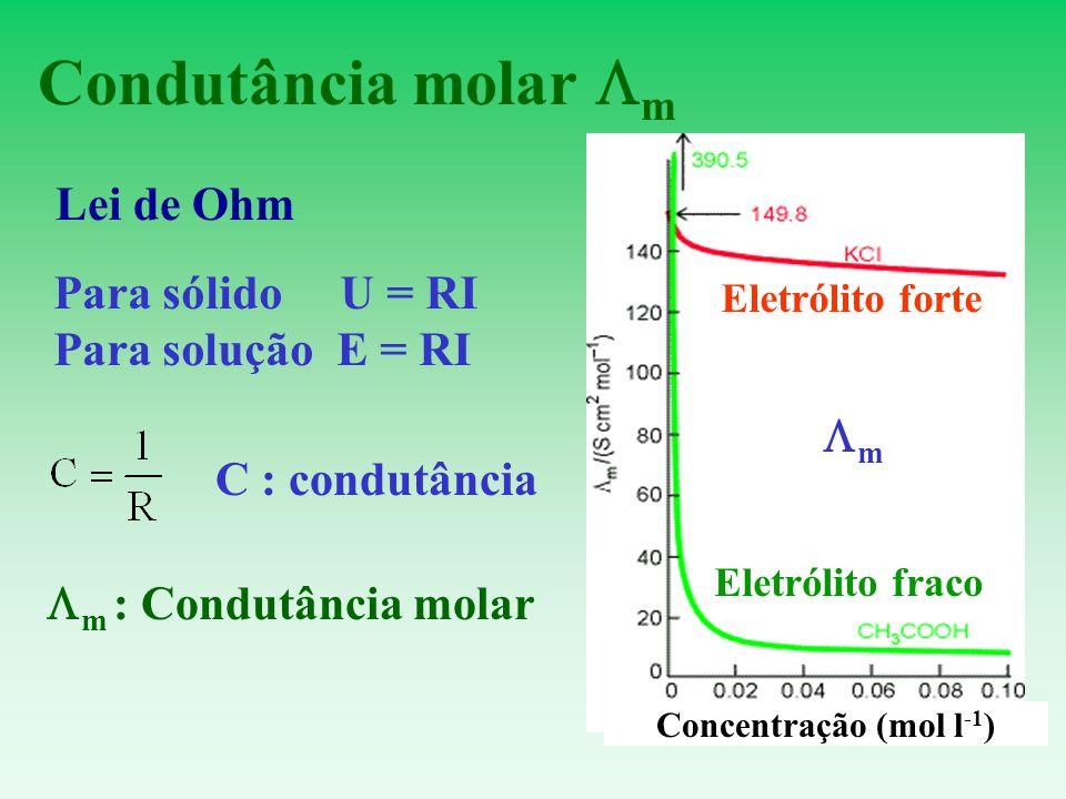 Condutância molar m Lei de Ohm Para sólido U = RI Para solução E = RI C : condutância m : Condutância molar m Concentração (mol l -1 ) Eletrólito fort