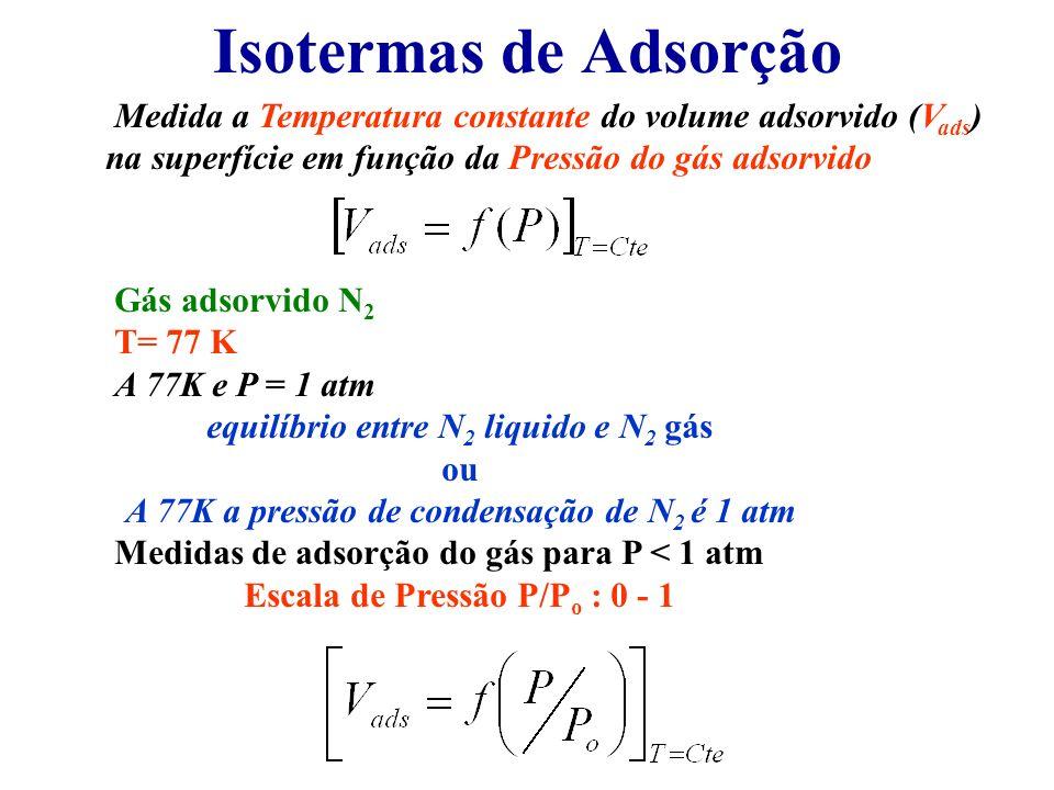 Isotermas de Adsorção Medida a Temperatura constante do volume adsorvido (V ads ) na superfície em função da Pressão do gás adsorvido Gás adsorvido N
