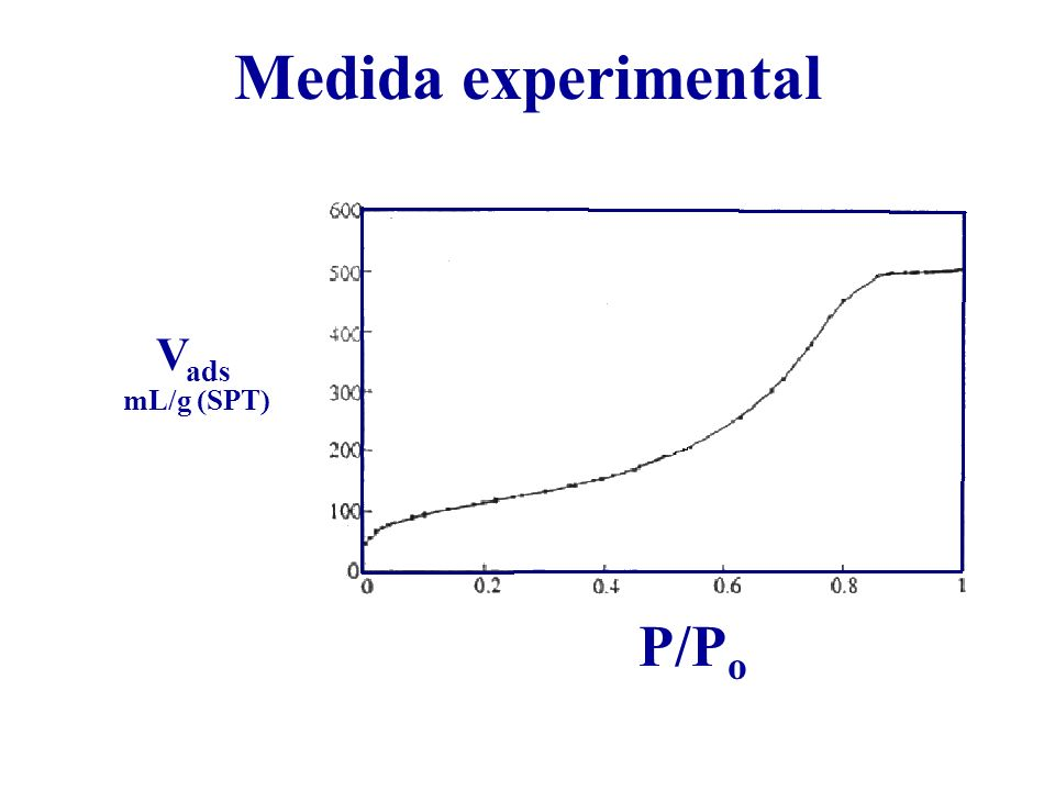 Medida experimental P/P o V ads mL/g (SPT)