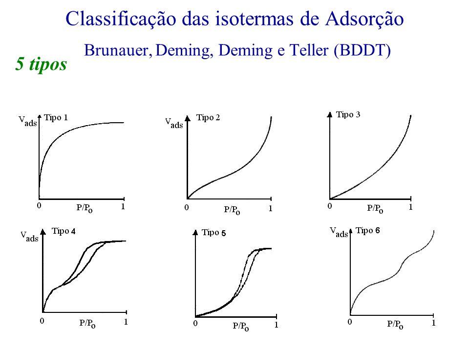 Classificação das isotermas de Adsorção Brunauer, Deming, Deming e Teller (BDDT) 5 tipos