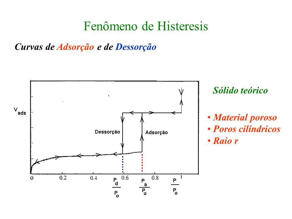 Fenômeno de Histeresis Curvas de Adsorção e de Dessorção Material poroso Poros cilíndricos Raio r Sólido teórico