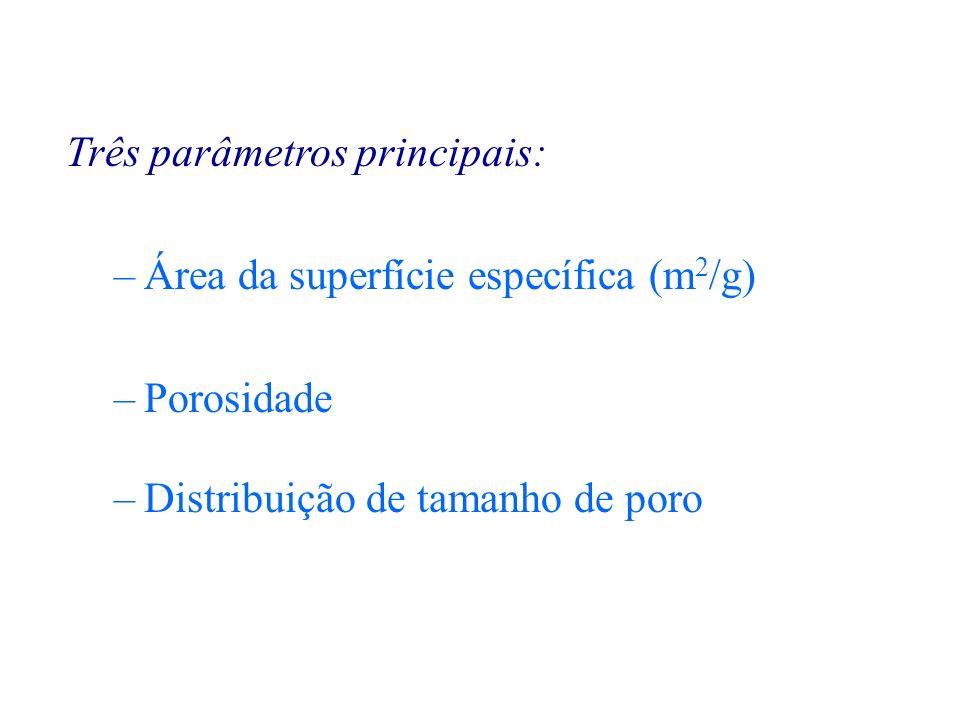 Três parâmetros principais: –Área da superfície específica (m 2 /g) –Porosidade –Distribuição de tamanho de poro