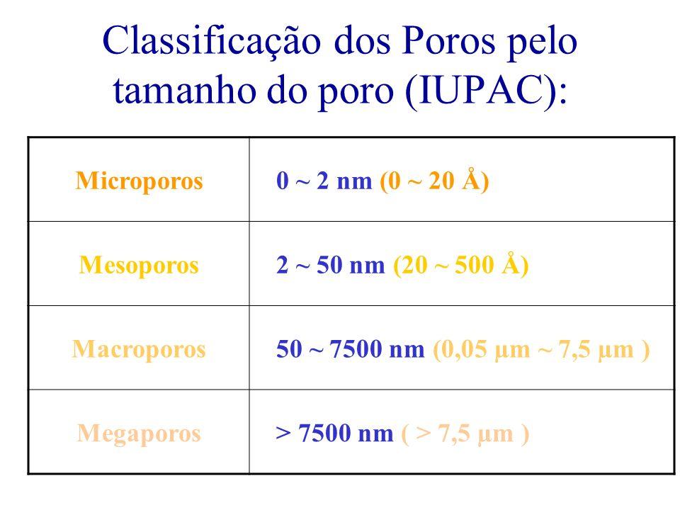 Isotermas de Adsorção Medida a Temperatura constante do volume adsorvido (V ads ) na superfície em função da Pressão do gás adsorvido Gás adsorvido N 2 T= 77 K A 77K e P = 1 atm equilíbrio entre N 2 liquido e N 2 gás ou A 77K a pressão de condensação de N 2 é 1 atm Medidas de adsorção do gás para P < 1 atm Escala de Pressão P/P o : 0 - 1