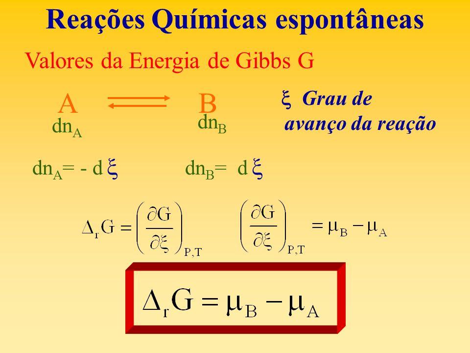 Reações Químicas espontâneas Valores da Energia de Gibbs G A B dn A dn B Grau de avanço da reação dn A = - d dn B = d