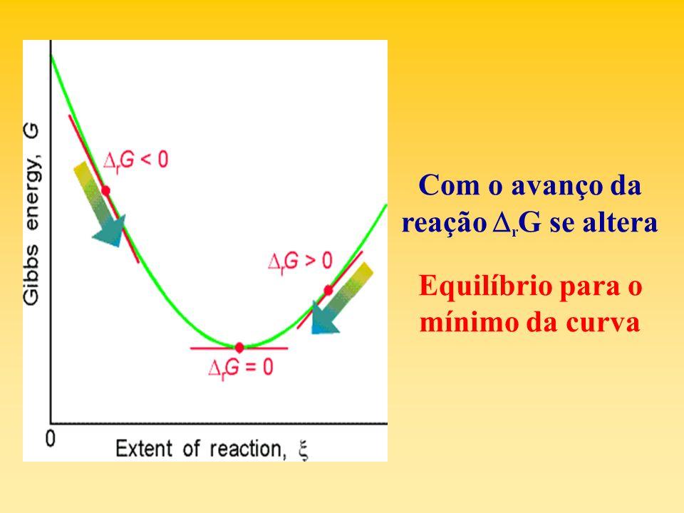 Com o avanço da reação r G se altera Equilíbrio para o mínimo da curva