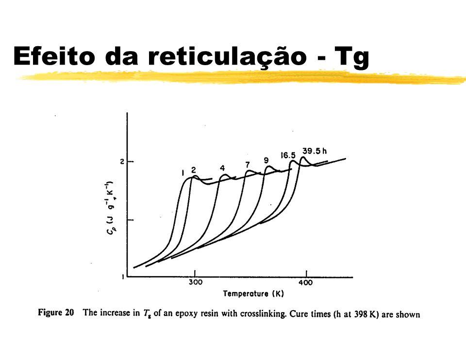 Efeito da reticulação - Tg