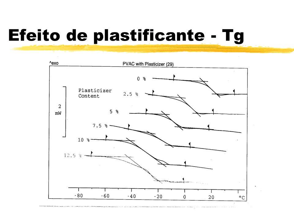 Efeito de plastificante - Tg