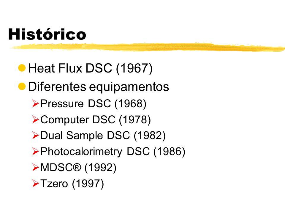 Histórico lHeat Flux DSC (1967) lDiferentes equipamentos Pressure DSC (1968) Computer DSC (1978) Dual Sample DSC (1982) Photocalorimetry DSC (1986) MD